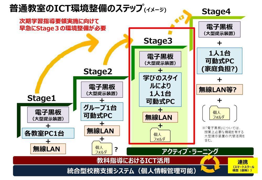 文科省のICTstageの図