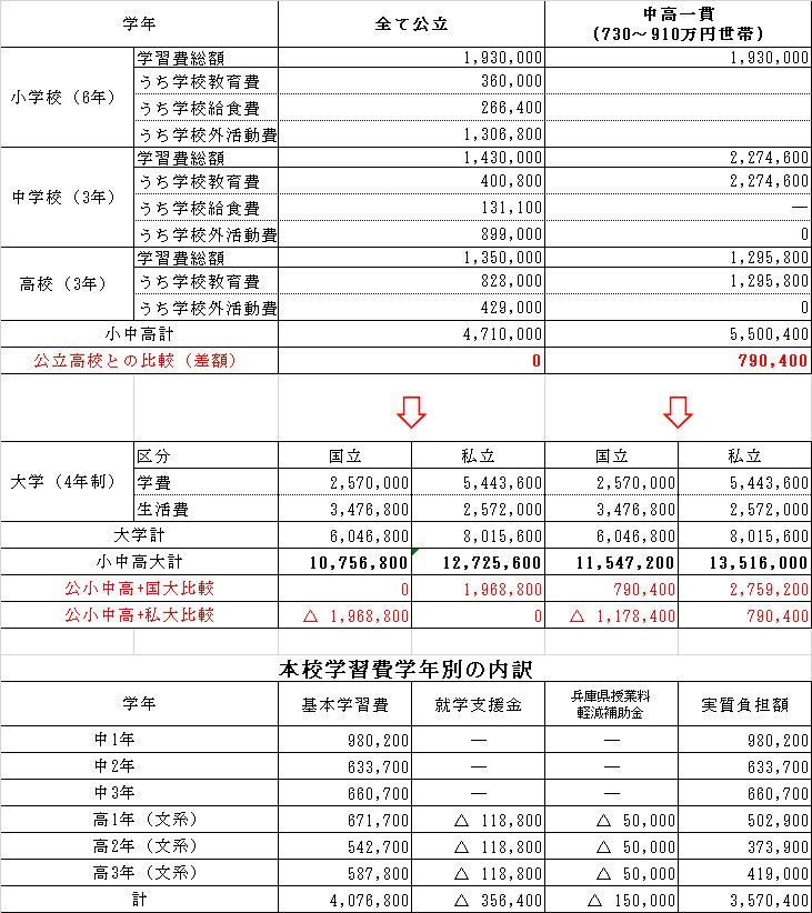 年収約590~910万円世帯