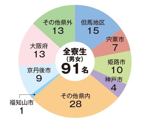 地域別入寮者の割合令和3年4月